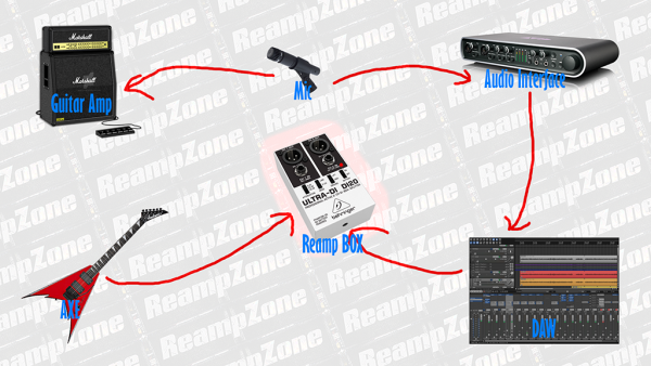 A quick reamping diagram